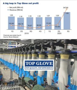 Guidance for Glove Price Increases Top Glove 30 in October and 15 in November