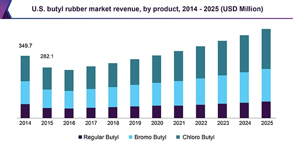 The Raw Material of Rubber is Causing the Price of Gloves and Tires to Rise Butyl Market 20205
